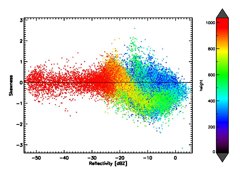 R scatter plot reflectivity skewness height 20130105