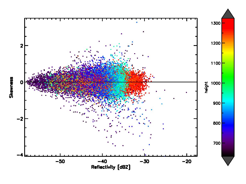 R scatter plot reflectivity skewness height 20130610